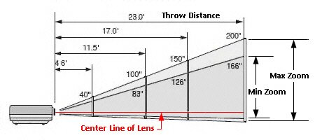 chart for throw distance for projector