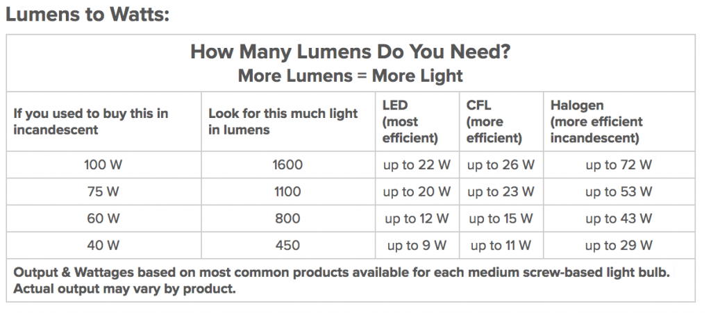chart showing how to convert lumens into watts