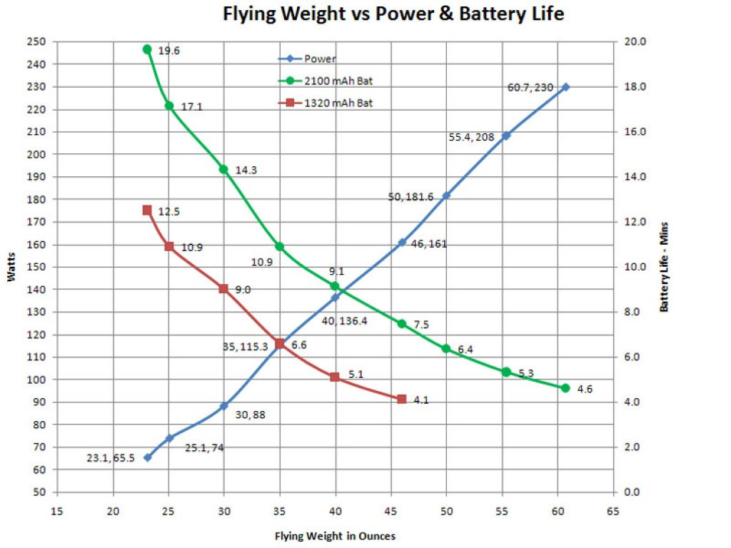drone weight vs battery size