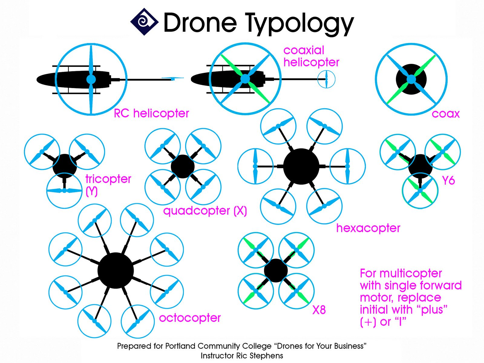 diagram of the types of drone available to buy