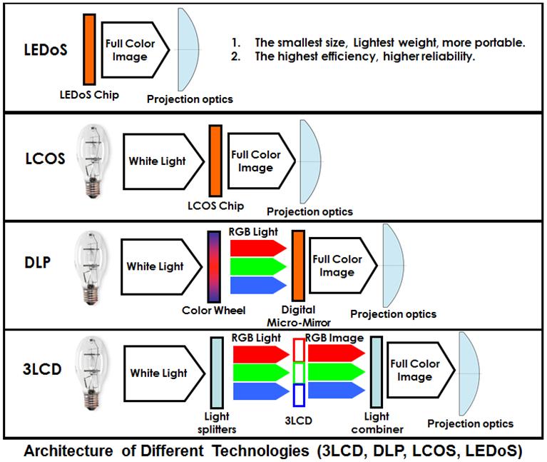 LCD Options
