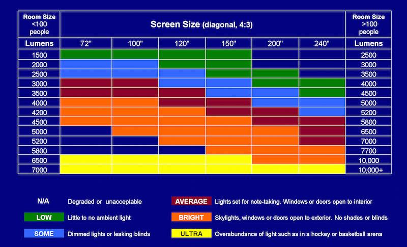 projector brightness chart