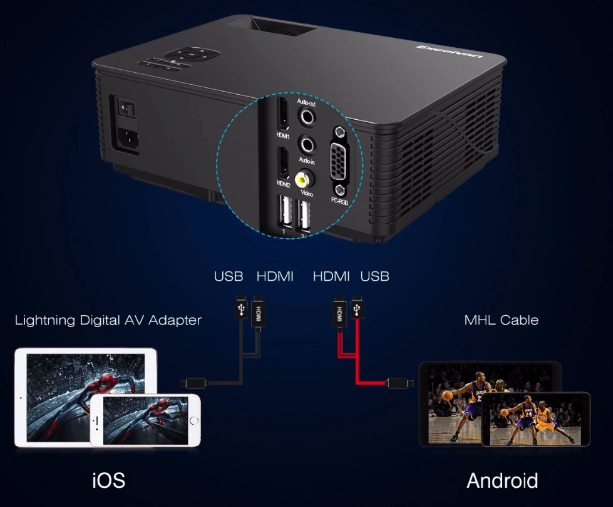 Excelvan M5 Projector ports
