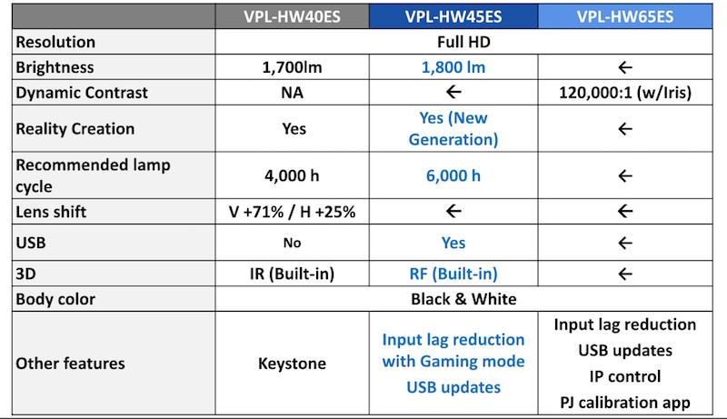 Sony VPL-HW model comparison
