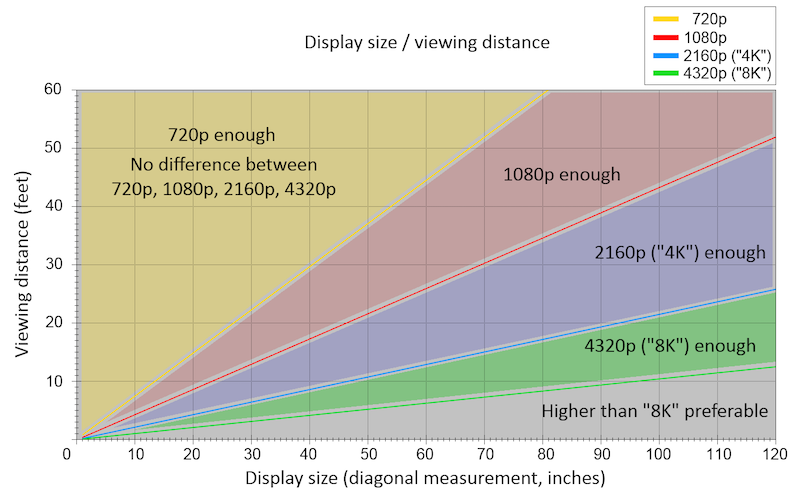 display size - viewing distance chart