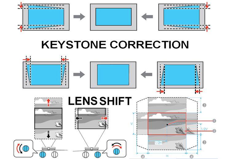 keystone and lens shift diagram