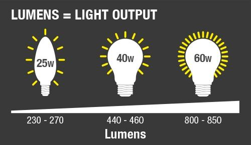 led lamp lumens output