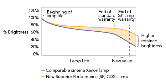projector lamp brightness