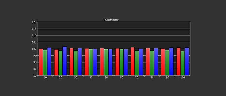 Dell S718QL rgb balance