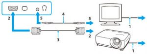 the wiring guide for connecting your projector