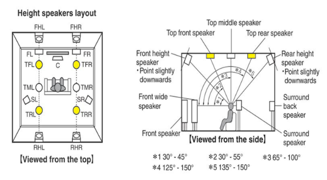 image showing 5.1 vs. 7.1 Home Theater