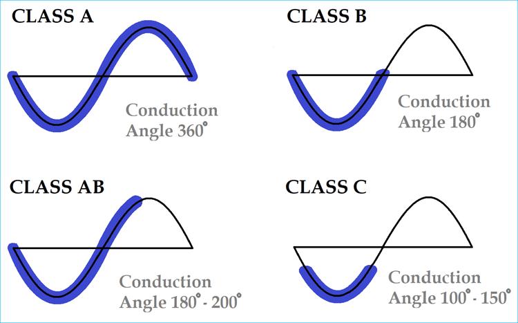 Amp-classes