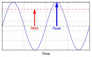Peak-vs-RMS