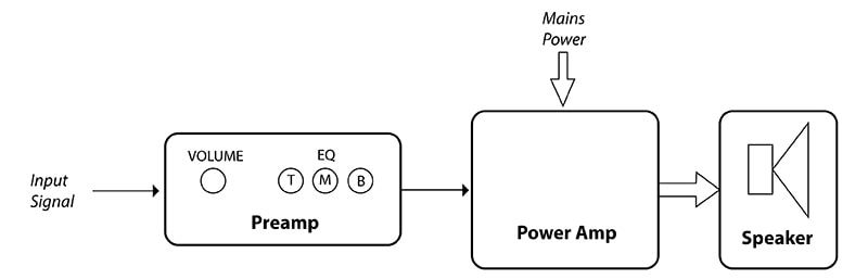 preamp-power-amp-diagram