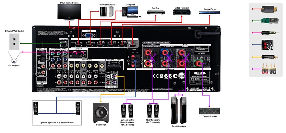 receiver-setup