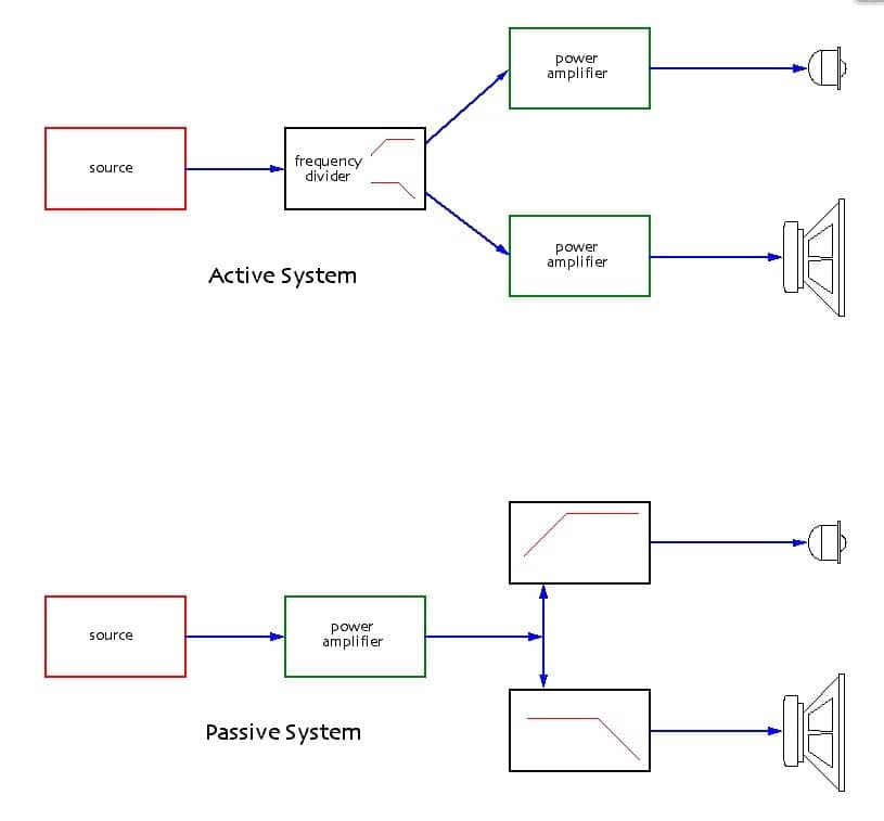 active and passive sound system