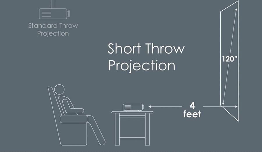 optoma-gt1080-darbee-short-throw