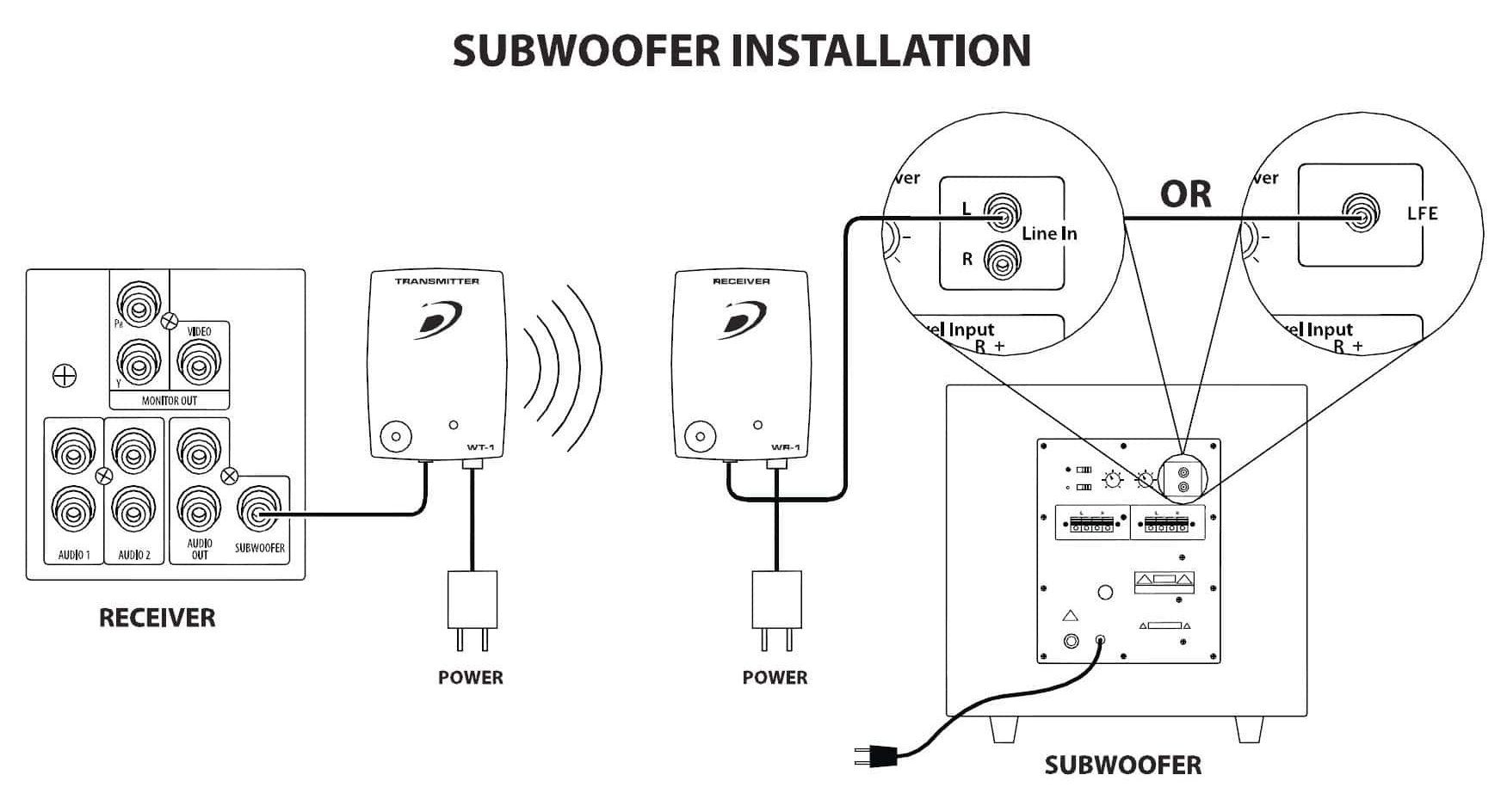 subwoofer installation
