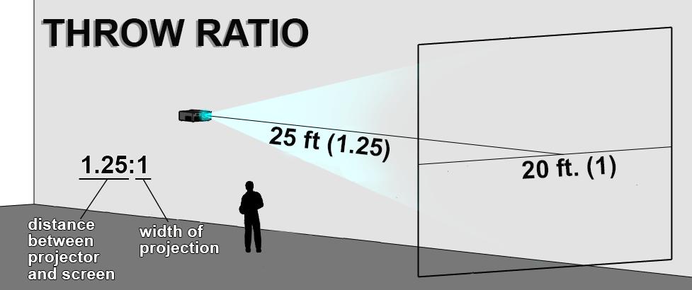 throw-ratio
