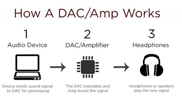 how DACs work